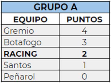 Copa Ipiranga Sub20: Racing - La Comu de Racing Club